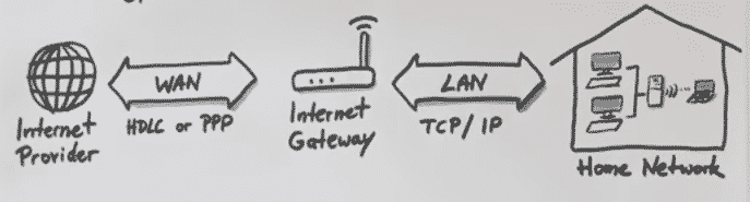 PPP and TCP/IP