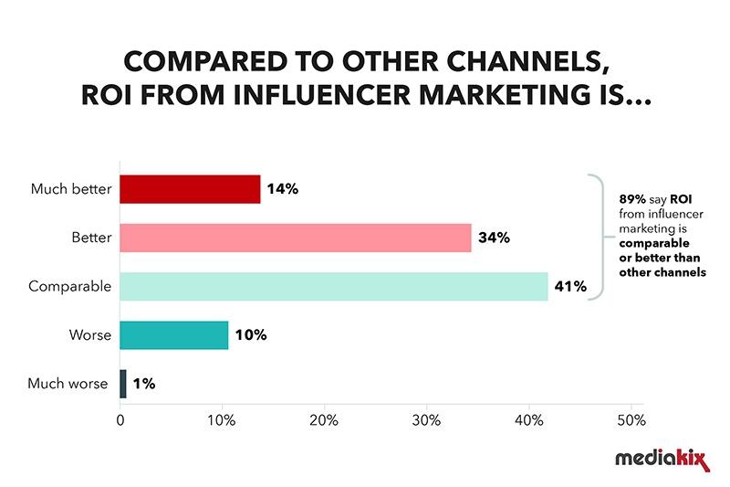 influencer-marketing-statistics-channel-comparision