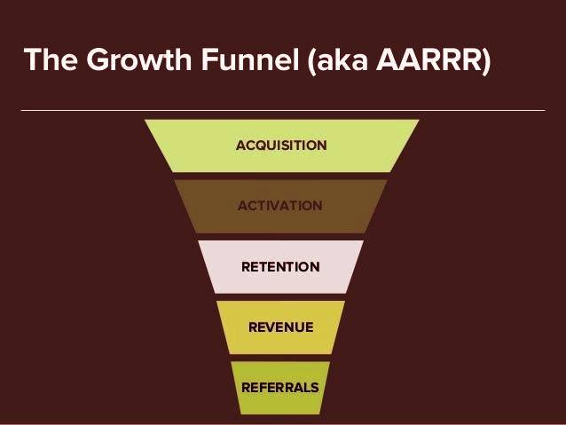Growth Marketing – The Secret to Effective Business Development